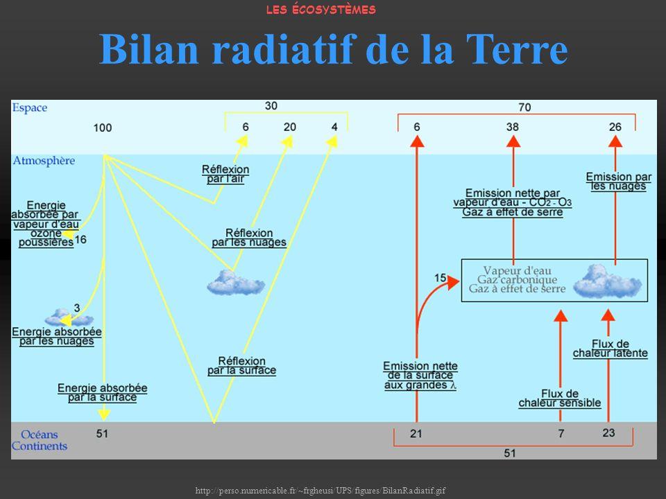 http://perso.numericable.fr/~frgheusi/UPS/figures/BilanRadiatif.gif Bilan radiatif de la Terre LES ÉCOSYSTÈMES