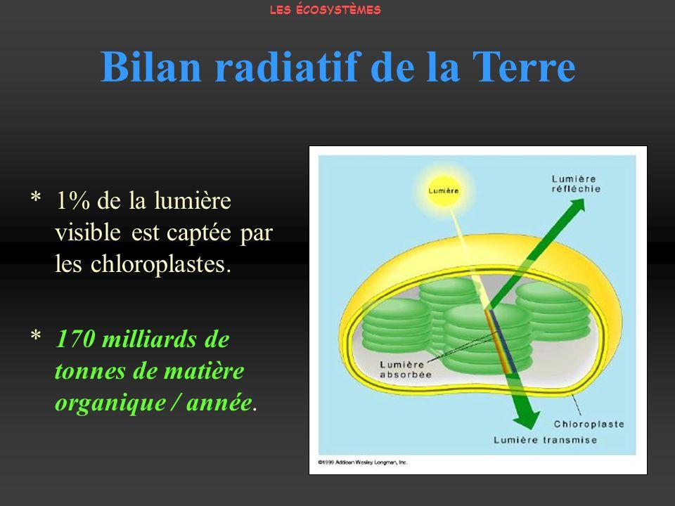 * 1% de la lumière visible est captée par les chloroplastes. * 170 milliards de tonnes de matière organique / année. Bilan radiatif de la Terre LES ÉC