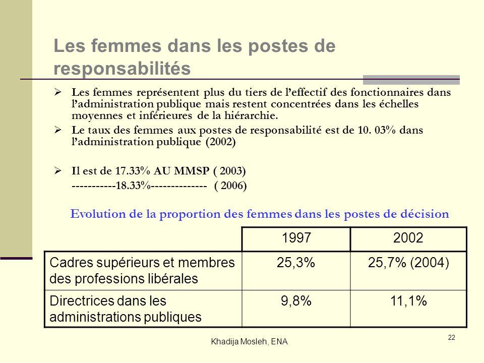 22 Les femmes dans les postes de responsabilités Les femmes représentent plus du tiers de leffectif des fonctionnaires dans ladministration publique m