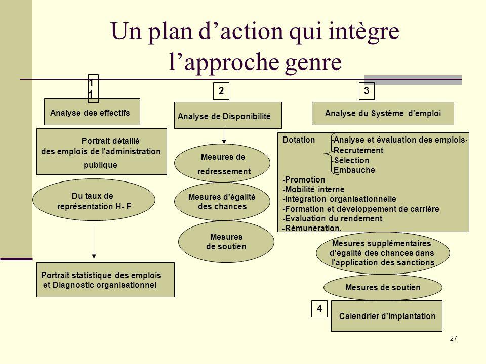 27 Un plan daction qui intègre lapproche genre Analyse des effectifs Analyse de Disponibilité Analyse du Système d'emploi Portrait détaillé des emploi