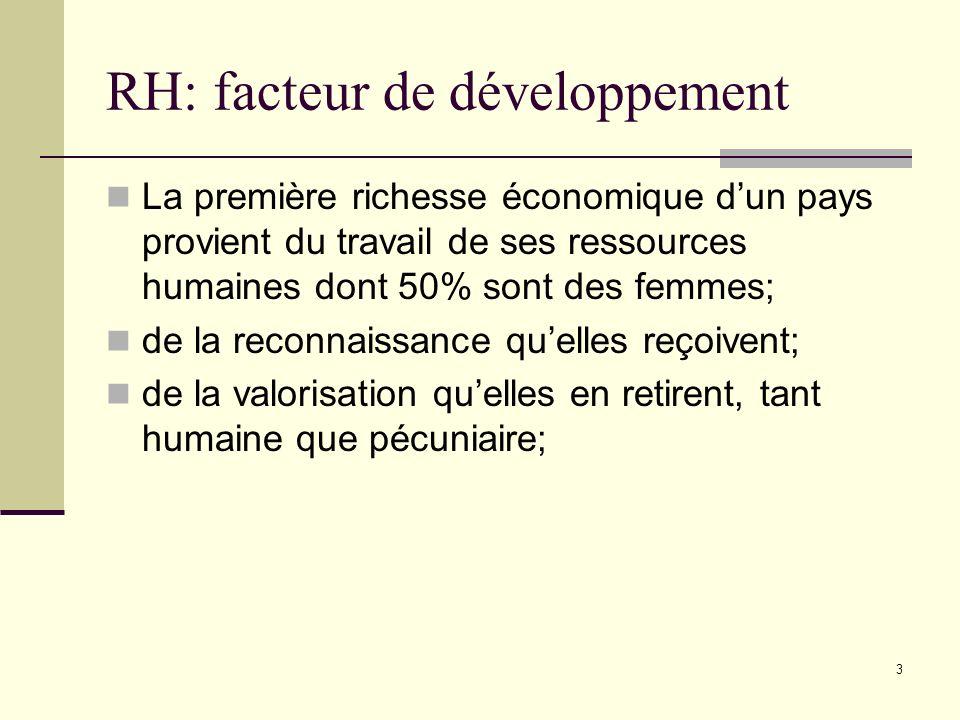 3 RH: facteur de développement La première richesse économique dun pays provient du travail de ses ressources humaines dont 50% sont des femmes; de la