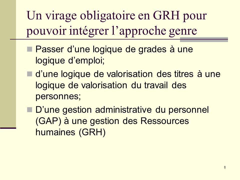8 Un virage obligatoire en GRH pour pouvoir intégrer lapproche genre Passer dune logique de grades à une logique demploi; dune logique de valorisation