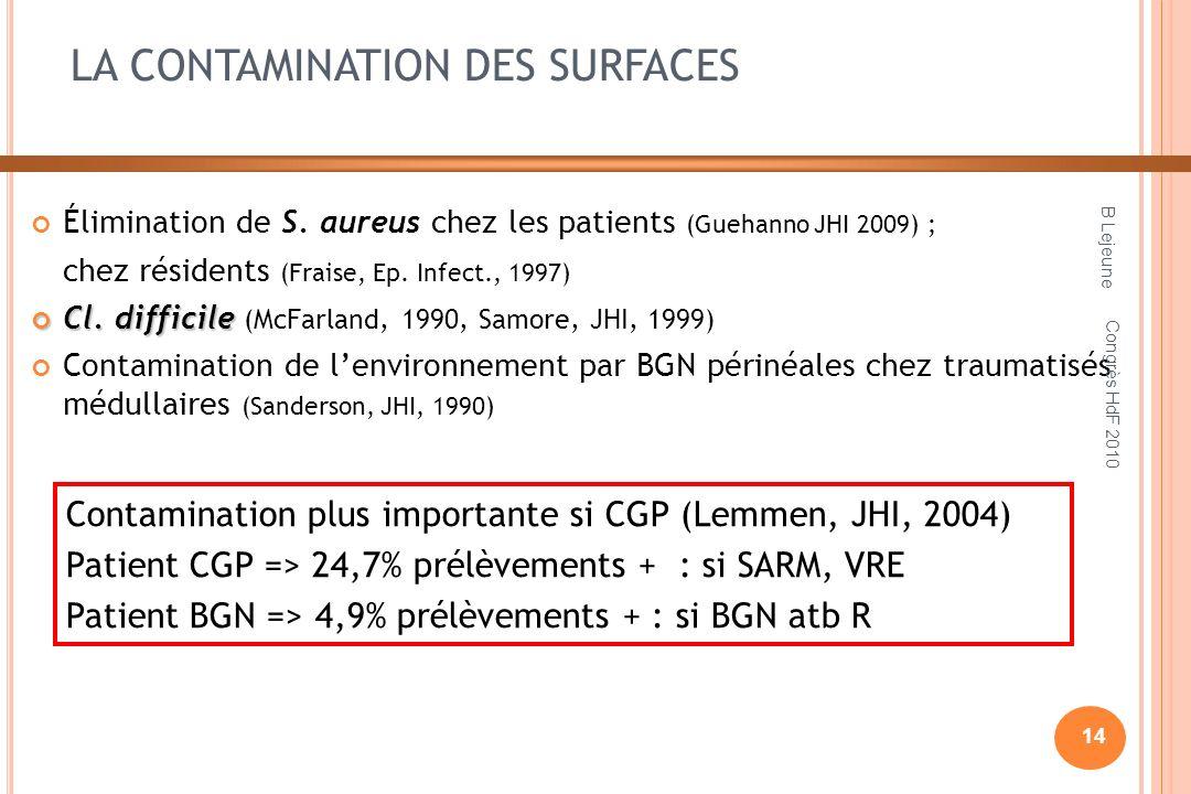 LA CONTAMINATION DES SURFACES Élimination de S. aureus chez les patients (Guehanno JHI 2009) ; chez résidents (Fraise, Ep. Infect., 1997) Cl. difficil