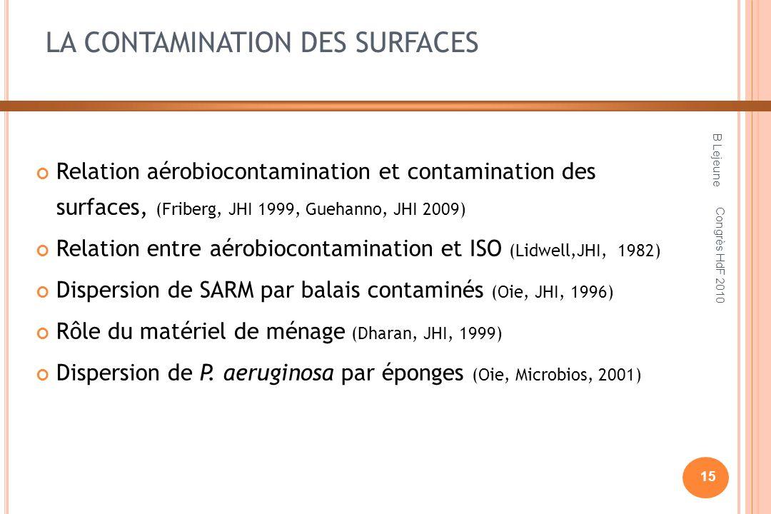 LA CONTAMINATION DES SURFACES Relation aérobiocontamination et contamination des surfaces, (Friberg, JHI 1999, Guehanno, JHI 2009) Relation entre aérobiocontamination et ISO (Lidwell,JHI, 1982) Dispersion de SARM par balais contaminés (Oie, JHI, 1996) Rôle du matériel de ménage (Dharan, JHI, 1999) Dispersion de P.