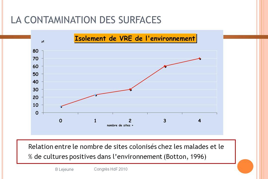 LA CONTAMINATION DES SURFACES Relation entre le nombre de sites colonisés chez les malades et le % de cultures positives dans lenvironnement (Botton, 1996) Congrès HdF 2010 16 B Lejeune