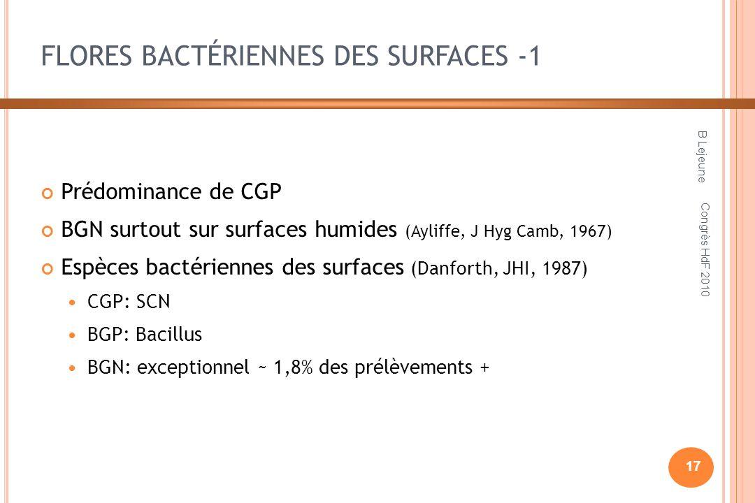 FLORES BACTÉRIENNES DES SURFACES -1 Prédominance de CGP BGN surtout sur surfaces humides (Ayliffe, J Hyg Camb, 1967) Espèces bactériennes des surfaces (Danforth, JHI, 1987) CGP: SCN BGP: Bacillus BGN: exceptionnel ~ 1,8% des prélèvements + B Lejeune 17 Congrès HdF 2010