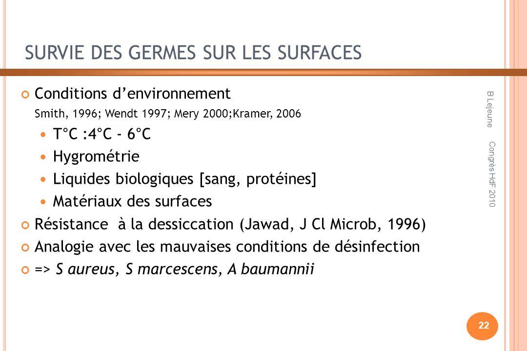SURVIE DES GERMES SUR LES SURFACES Conditions denvironnement Smith, 1996; Wendt 1997; Mery 2000;Kramer, 2006 T°C :4°C - 6°C Hygrométrie Liquides biolo