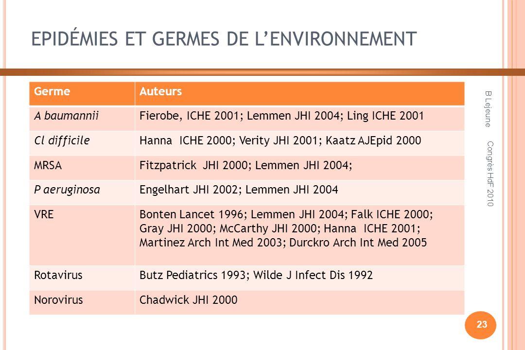 EPIDÉMIES ET GERMES DE LENVIRONNEMENT GermeAuteurs A baumanniiFierobe, ICHE 2001; Lemmen JHI 2004; Ling ICHE 2001 Cl difficileHanna ICHE 2000; Verity JHI 2001; Kaatz AJEpid 2000 MRSAFitzpatrick JHI 2000; Lemmen JHI 2004; P aeruginosaEngelhart JHI 2002; Lemmen JHI 2004 VREBonten Lancet 1996; Lemmen JHI 2004; Falk ICHE 2000; Gray JHI 2000; McCarthy JHI 2000; Hanna ICHE 2001; Martinez Arch Int Med 2003; Durckro Arch Int Med 2005 RotavirusButz Pediatrics 1993; Wilde J Infect Dis 1992 NorovirusChadwick JHI 2000 B Lejeune 23 Congrès HdF 2010