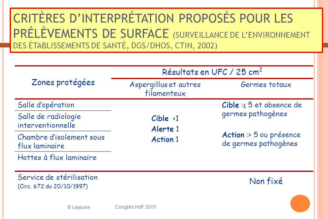 CRITÈRES DINTERPRÉTATION PROPOSÉS POUR LES PRÉLÈVEMENTS DE SURFACE (SURVEILLANCE DE LENVIRONNEMENT DES ÉTABLISSEMENTS DE SANTÉ, DGS/DHOS, CTIN, 2002) Zones protégées Résultats en UFC / 25 cm 2 Aspergillus et autres filamenteux Germes totaux Salle dopération Cible <1 Alerte 1 Action 1 Cible : 5 et absence de germes pathogènes Action :> 5 ou présence de germes pathogènes Salle de radiologie interventionnelle Chambre disolement sous flux laminaire Hottes à flux laminaire Service de stérilisation (Circ.
