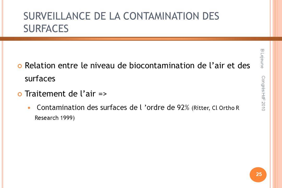 SURVEILLANCE DE LA CONTAMINATION DES SURFACES Relation entre le niveau de biocontamination de lair et des surfaces Traitement de lair => Contamination des surfaces de l ordre de 92% (Ritter, Cl Ortho R Research 1999) B Lejeune 25 Congrès HdF 2010