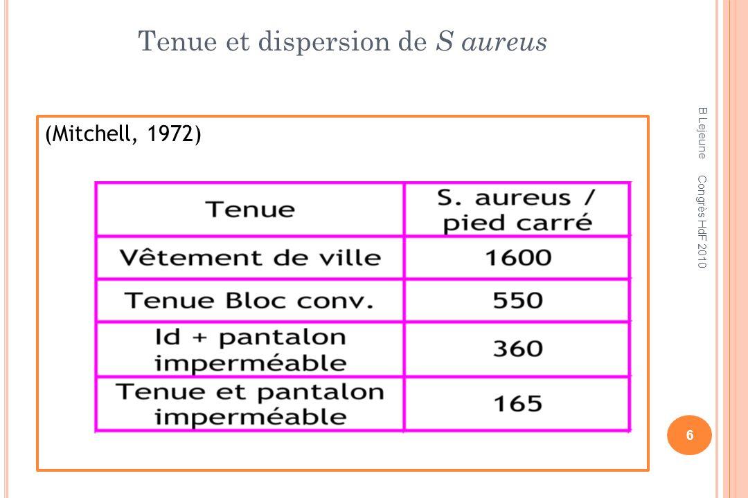 Tenue et dispersion de S aureus (Mitchell, 1972) B Lejeune 6 Congrès HdF 2010