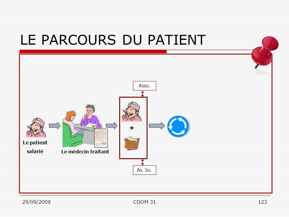 29/09/2009CDOM 31123 Le médecin traitant LE PARCOURS DU PATIENT + Le patient salarié Asso. As. So.