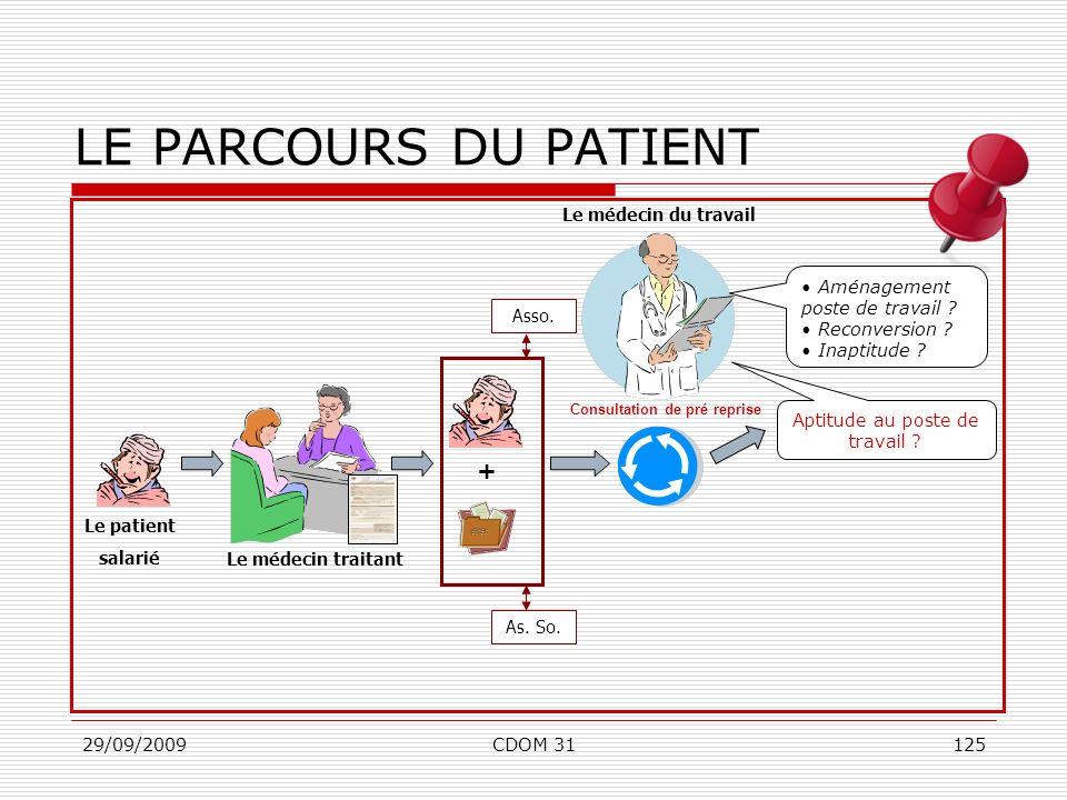 29/09/2009CDOM 31125 Le médecin traitant LE PARCOURS DU PATIENT + Le médecin du travail Aptitude au poste de travail ? Le patient salarié Aménagement