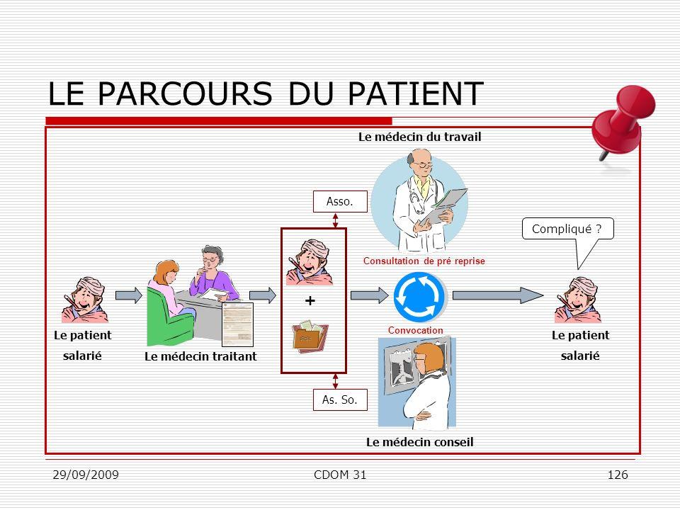 29/09/2009CDOM 31126 Le médecin conseil Le médecin traitant LE PARCOURS DU PATIENT + Le médecin du travail Le patient salarié Consultation de pré repr