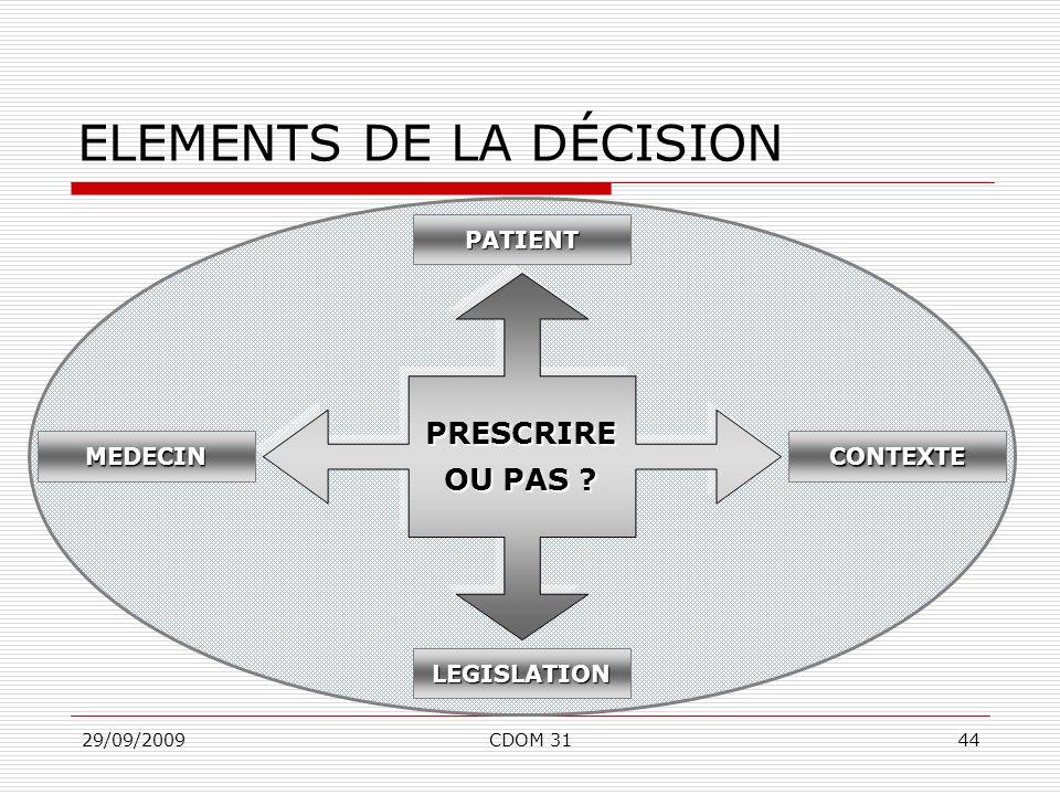 29/09/2009CDOM 3144 ELEMENTS DE LA DÉCISION PRESCRIRE OU PAS ? LEGISLATION CONTEXTE PATIENT MEDECIN