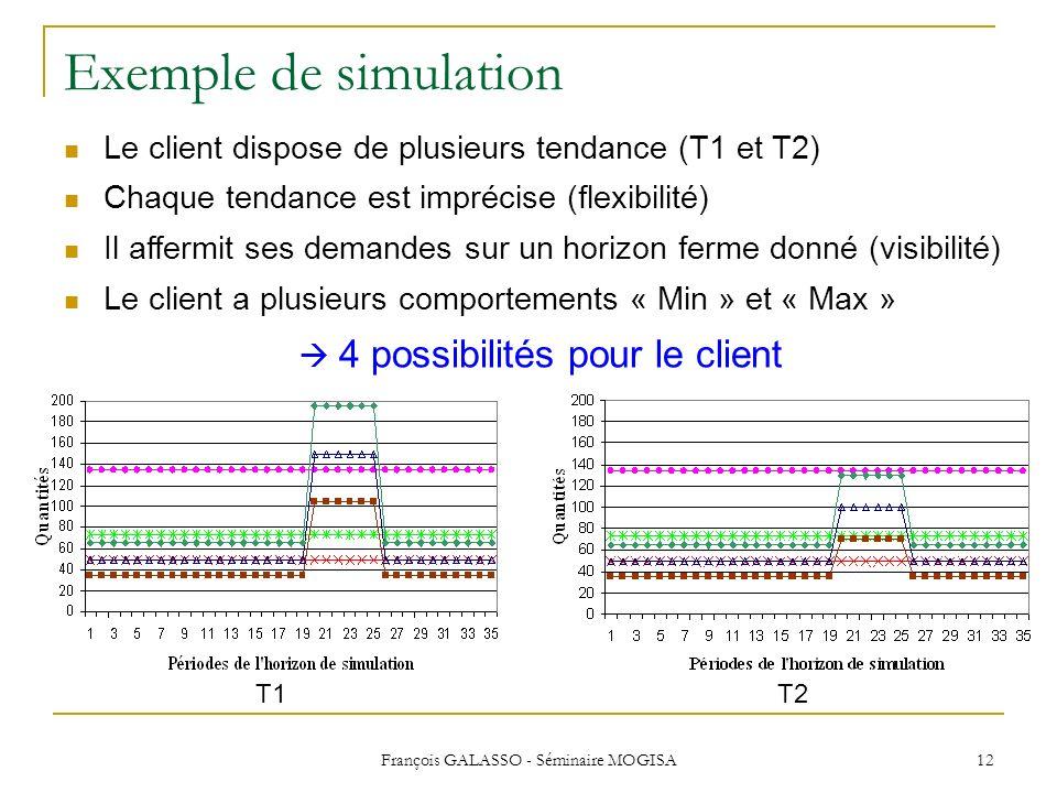 François GALASSO - Séminaire MOGISA 12 Exemple de simulation T1T2 Le client dispose de plusieurs tendance (T1 et T2) Chaque tendance est imprécise (fl