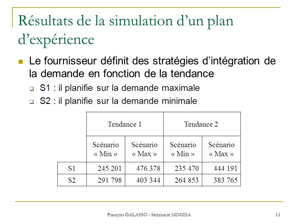François GALASSO - Séminaire MOGISA 13 Résultats de la simulation dun plan dexpérience Le fournisseur définit des stratégies dintégration de la demand
