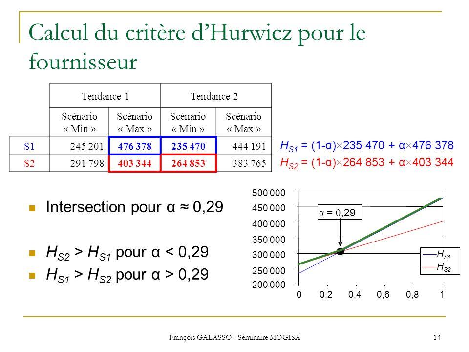 François GALASSO - Séminaire MOGISA 14 Intersection pour α 0,29 H S2 > H S1 pour α < 0,29 H S1 > H S2 pour α > 0,29 Tendance 1Tendance 2 Scénario « Mi