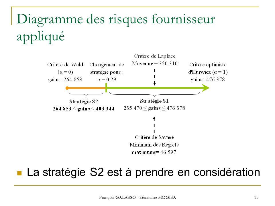 François GALASSO - Séminaire MOGISA 15 Diagramme des risques fournisseur appliqué La stratégie S2 est à prendre en considération