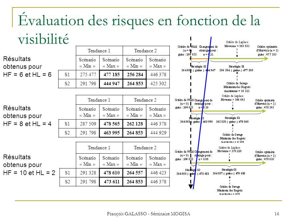 François GALASSO - Séminaire MOGISA 16 Évaluation des risques en fonction de la visibilité Tendance 1Tendance 2 Scénario « Min » Scénario « Max » Scén