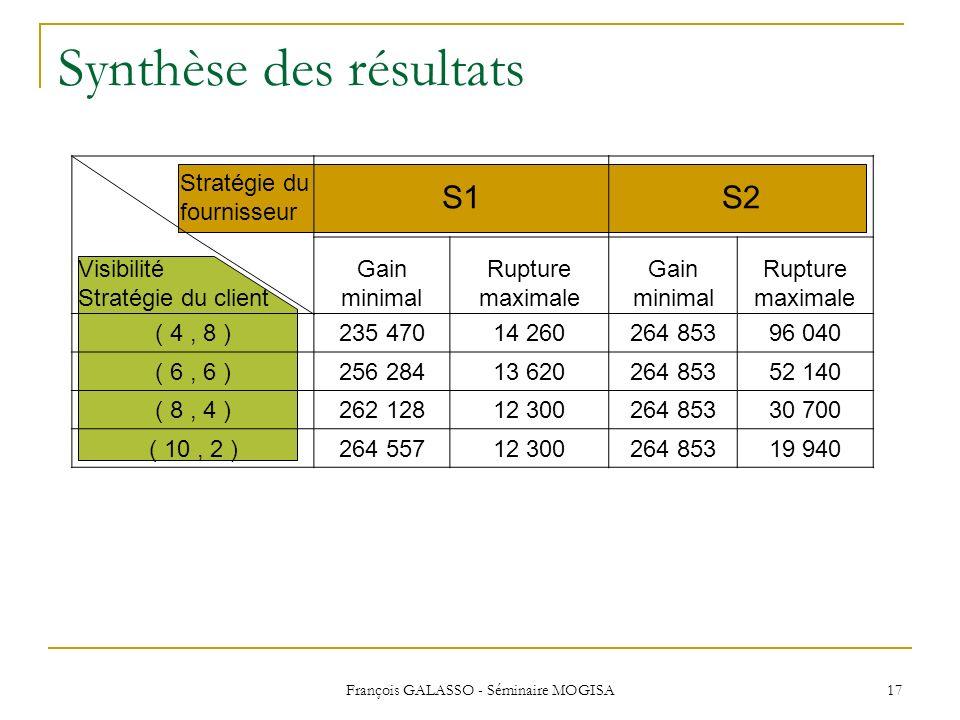 François GALASSO - Séminaire MOGISA 17 Synthèse des résultats S1S2 Gain minimal Rupture maximale Gain minimal Rupture maximale ( 4, 8 ) 235 47014 2602