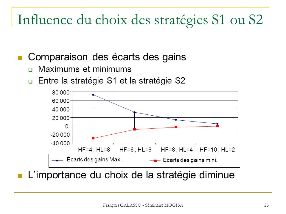 François GALASSO - Séminaire MOGISA 23 Influence du choix des stratégies S1 ou S2 Comparaison des écarts des gains Maximums et minimums Entre la strat