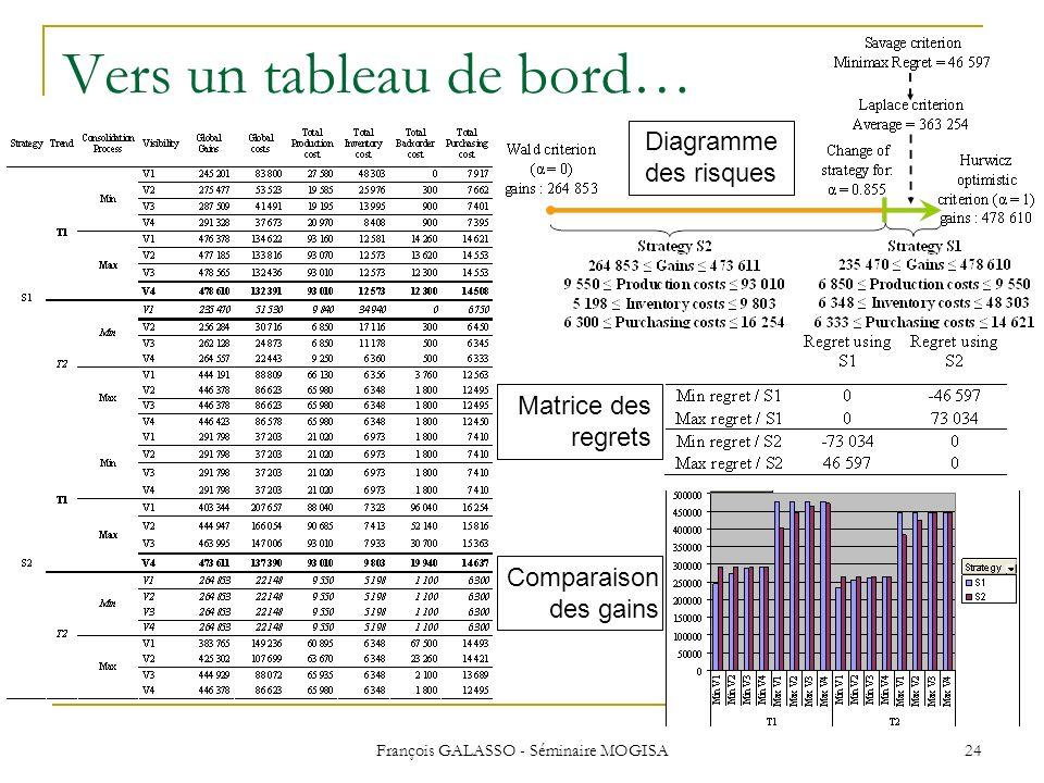 François GALASSO - Séminaire MOGISA 24 Vers un tableau de bord… Matrice des regrets Comparaison des gains Diagramme des risques