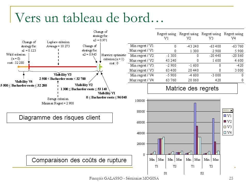 François GALASSO - Séminaire MOGISA 25 Vers un tableau de bord… Matrice des regrets Comparaison des coûts de rupture Diagramme des risques client