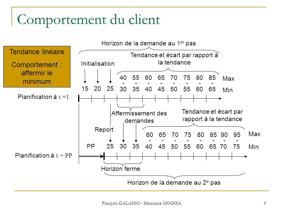 François GALASSO - Séminaire MOGISA 9 Comportement du client Planification à τ =1 152025 4055606570758085 253035PP Planification à τ + PP Horizon ferm