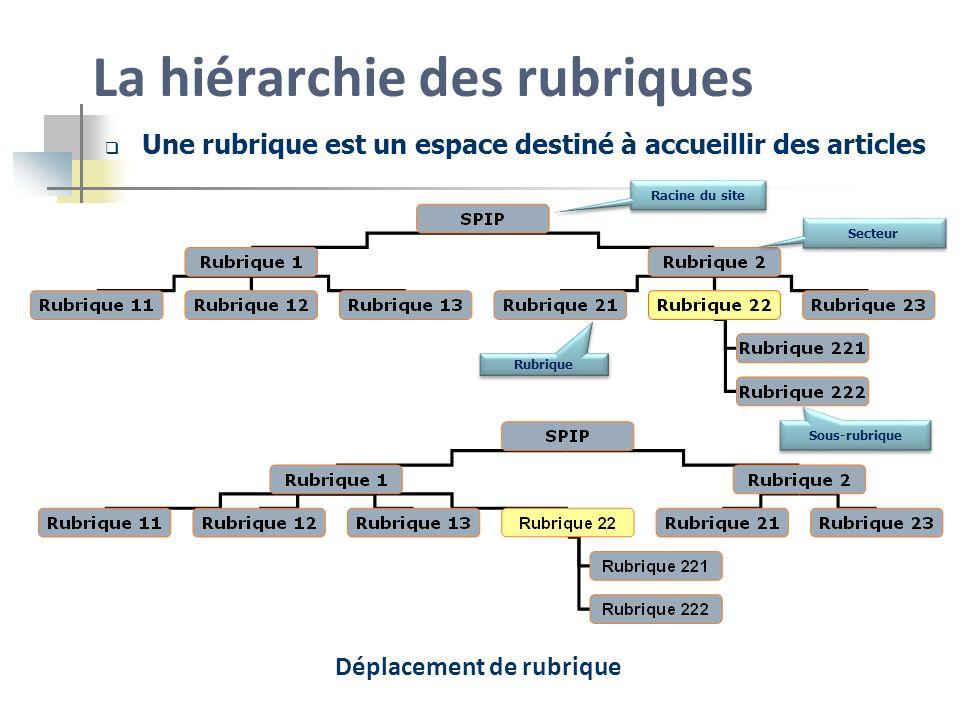 La hiérarchie des rubriques Une rubrique est un espace destiné à accueillir des articles Déplacement de rubrique Secteur Racine du site Rubrique Sous-