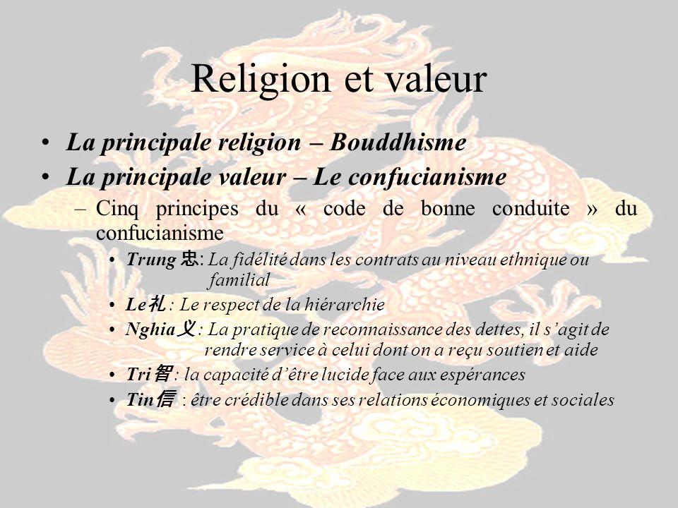 Religion et valeur La principale religion – Bouddhisme La principale valeur – Le confucianisme –Cinq principes du « code de bonne conduite » du confuc