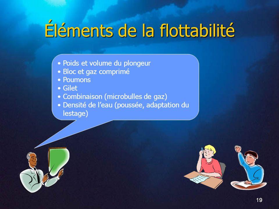 19 Éléments de la flottabilité Poids et volume du plongeur Bloc et gaz comprimé Poumons Gilet Combinaison (microbulles de gaz) Densité de leau (poussée, adaptation du lestage)