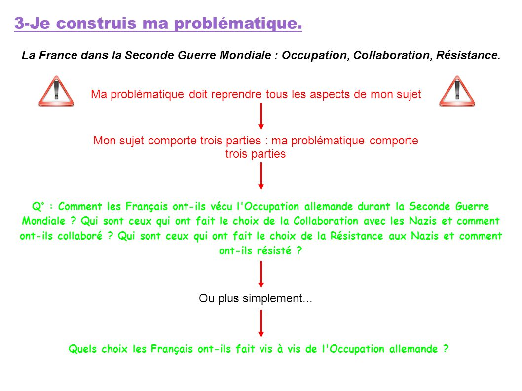 3-Je construis ma problématique. La France dans la Seconde Guerre Mondiale : Occupation, Collaboration, Résistance. Ma problématique doit reprendre to