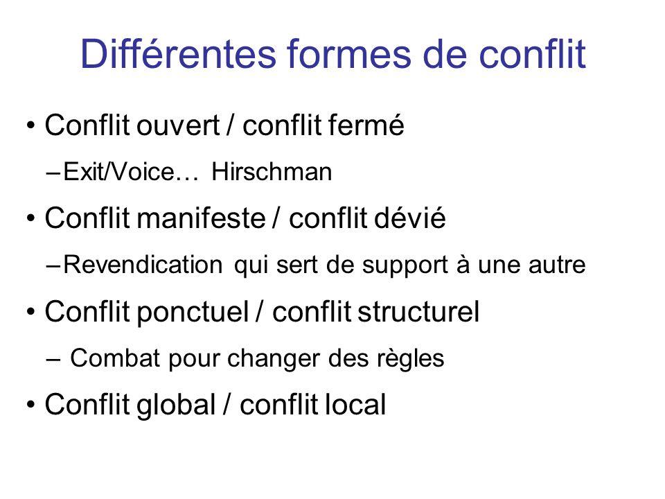 Conflit ouvert / conflit fermé –Exit/Voice… Hirschman Conflit manifeste / conflit dévié –Revendication qui sert de support à une autre Conflit ponctue