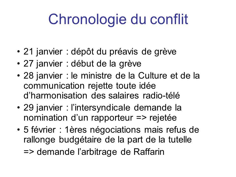 21 janvier : dépôt du préavis de grève 27 janvier : début de la grève 28 janvier : le ministre de la Culture et de la communication rejette toute idée