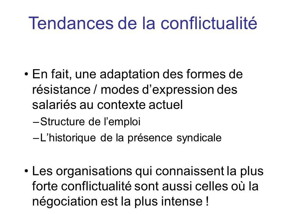 En fait, une adaptation des formes de résistance / modes dexpression des salariés au contexte actuel –Structure de lemploi –Lhistorique de la présence