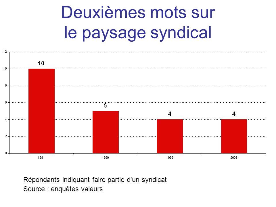 Répondants indiquant faire partie dun syndicat Source : enquêtes valeurs Deuxièmes mots sur le paysage syndical