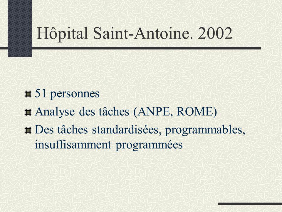 Hôpital Saint-Antoine. 2002 51 personnes Analyse des tâches (ANPE, ROME) Des tâches standardisées, programmables, insuffisamment programmées