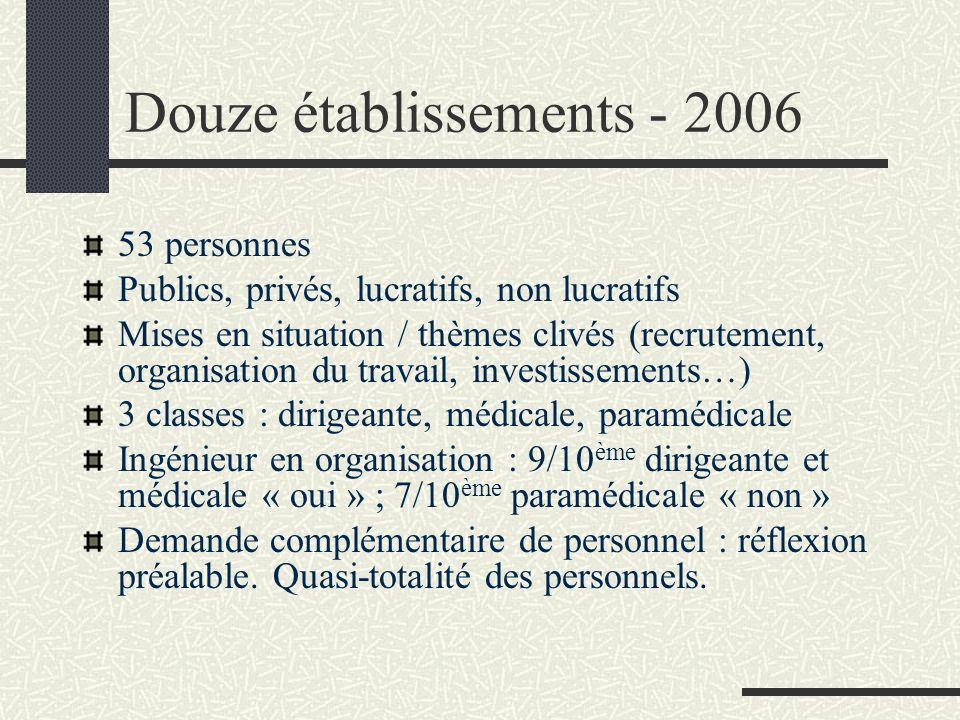 Douze établissements - 2006 53 personnes Publics, privés, lucratifs, non lucratifs Mises en situation / thèmes clivés (recrutement, organisation du tr