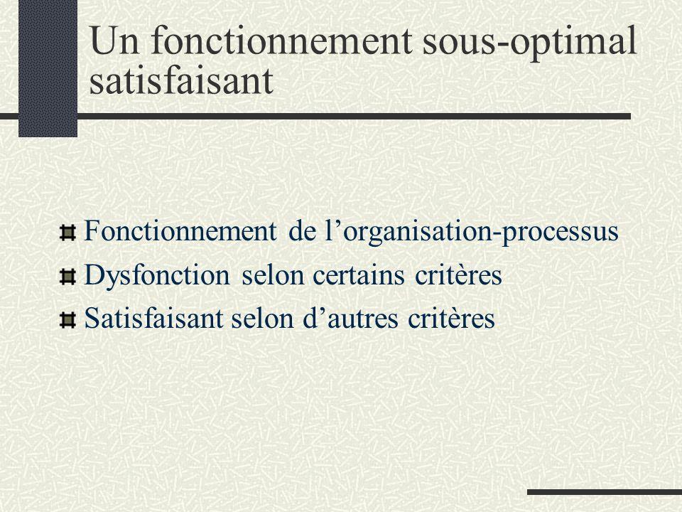 Un fonctionnement sous-optimal satisfaisant Fonctionnement de lorganisation-processus Dysfonction selon certains critères Satisfaisant selon dautres c