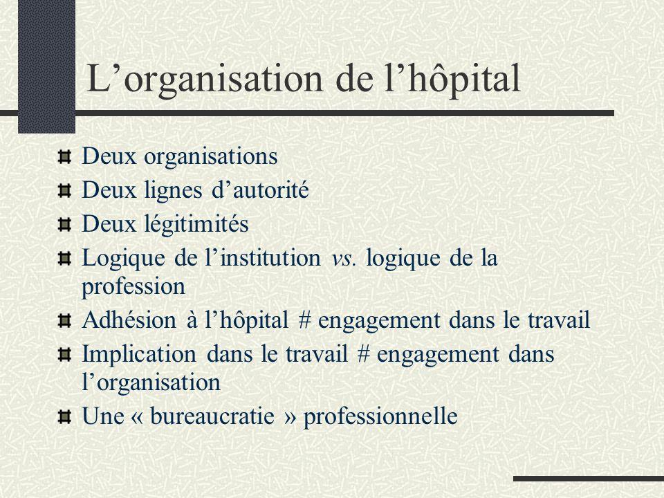 Lorganisation de lhôpital Deux organisations Deux lignes dautorité Deux légitimités Logique de linstitution vs. logique de la profession Adhésion à lh