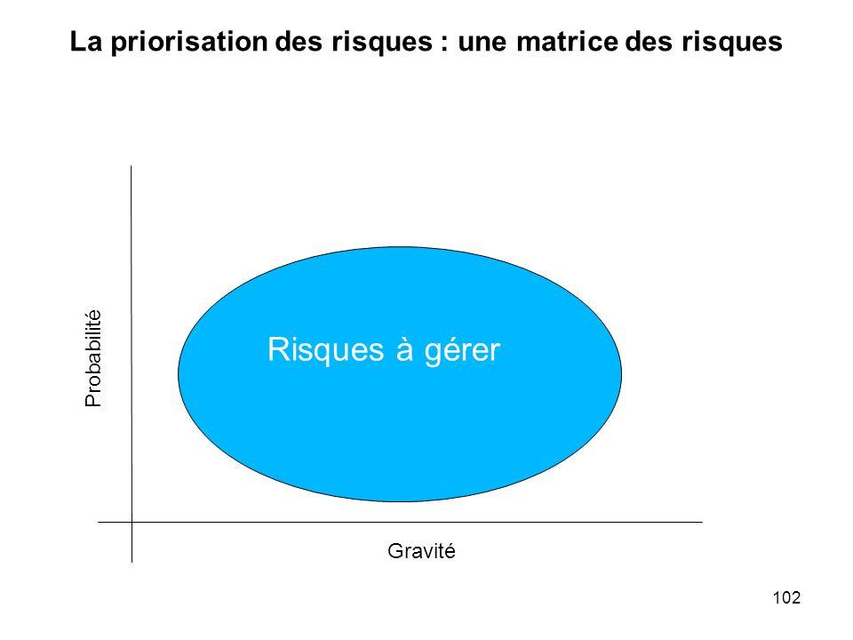 102 La priorisation des risques : une matrice des risques Probabilité Gravité Risques à gérer