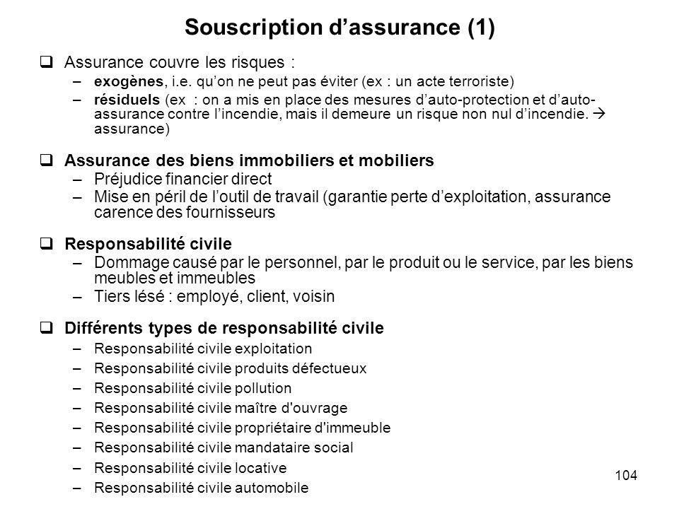 104 Souscription dassurance (1) Assurance couvre les risques : –exogènes, i.e. quon ne peut pas éviter (ex : un acte terroriste) –résiduels (ex : on a