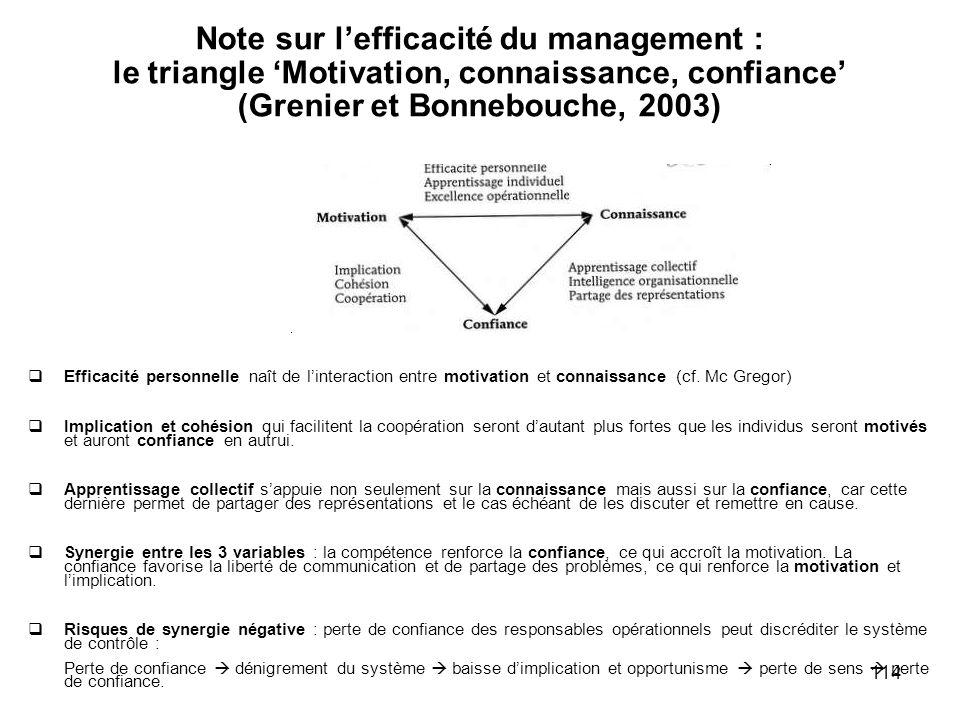 114 Note sur lefficacité du management : le triangle Motivation, connaissance, confiance (Grenier et Bonnebouche, 2003) Efficacité personnelle naît de
