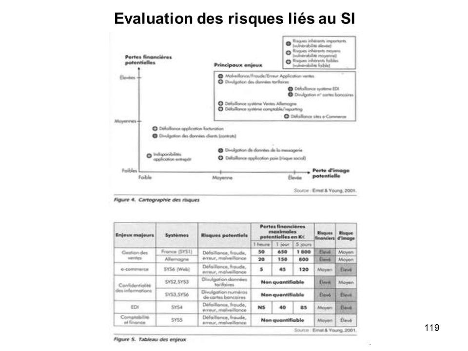 119 Evaluation des risques liés au SI