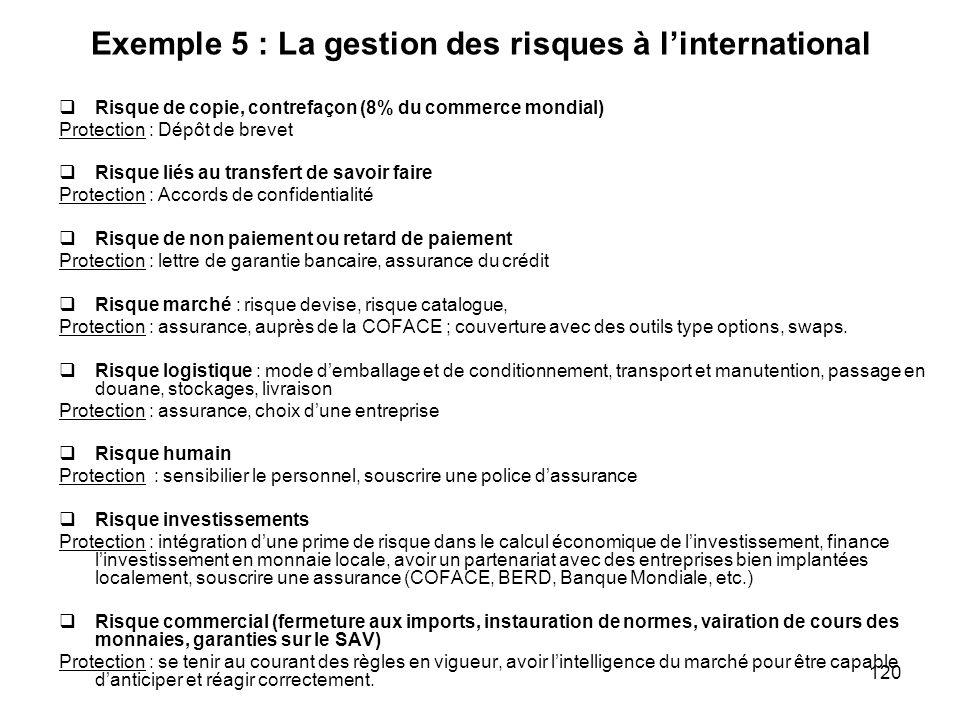 120 Exemple 5 : La gestion des risques à linternational Risque de copie, contrefaçon (8% du commerce mondial) Protection : Dépôt de brevet Risque liés