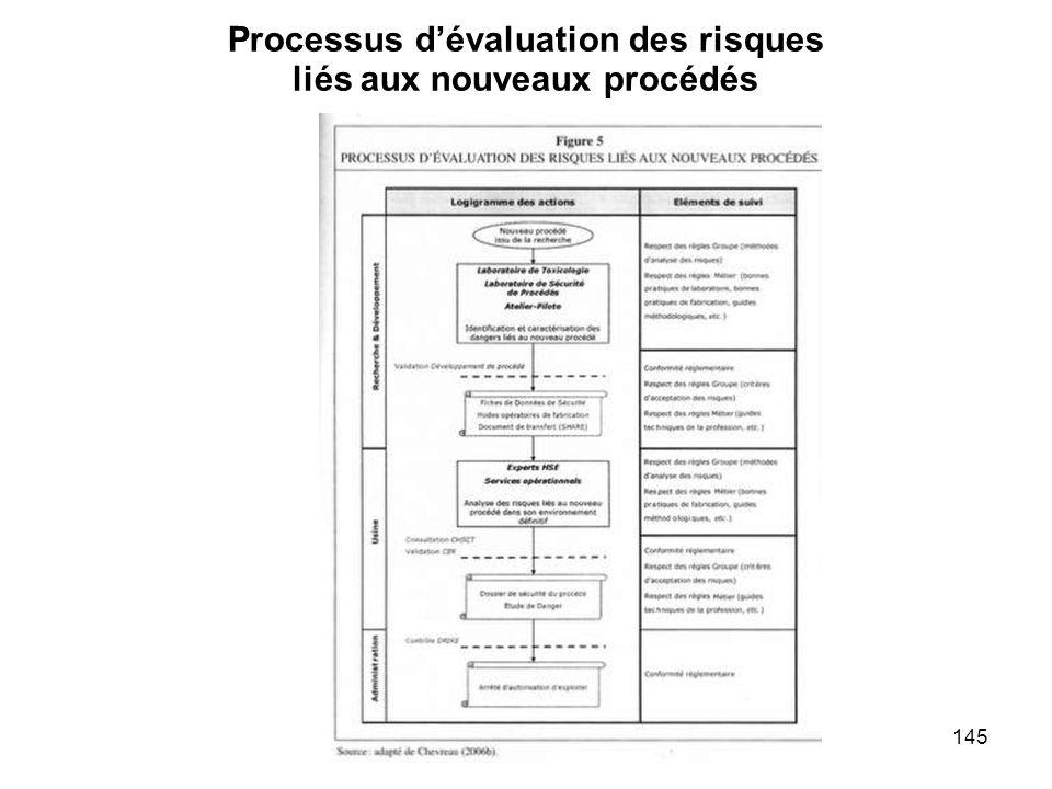 145 Processus dévaluation des risques liés aux nouveaux procédés