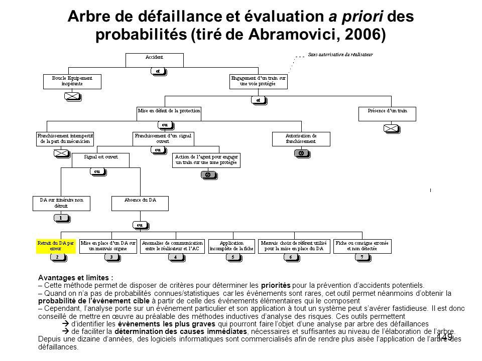 149 Arbre de défaillance et évaluation a priori des probabilités (tiré de Abramovici, 2006) Avantages et limites : – Cette méthode permet de disposer