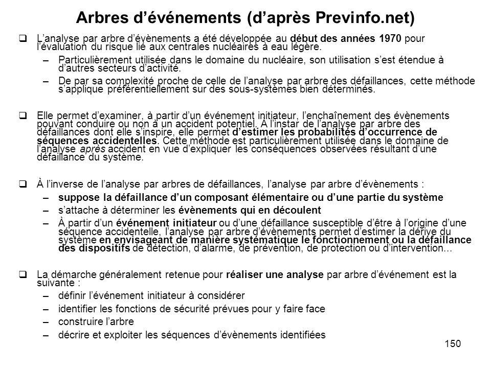 150 Arbres dévénements (daprès Previnfo.net) Lanalyse par arbre dévènements a été développée au début des années 1970 pour lévaluation du risque lié a