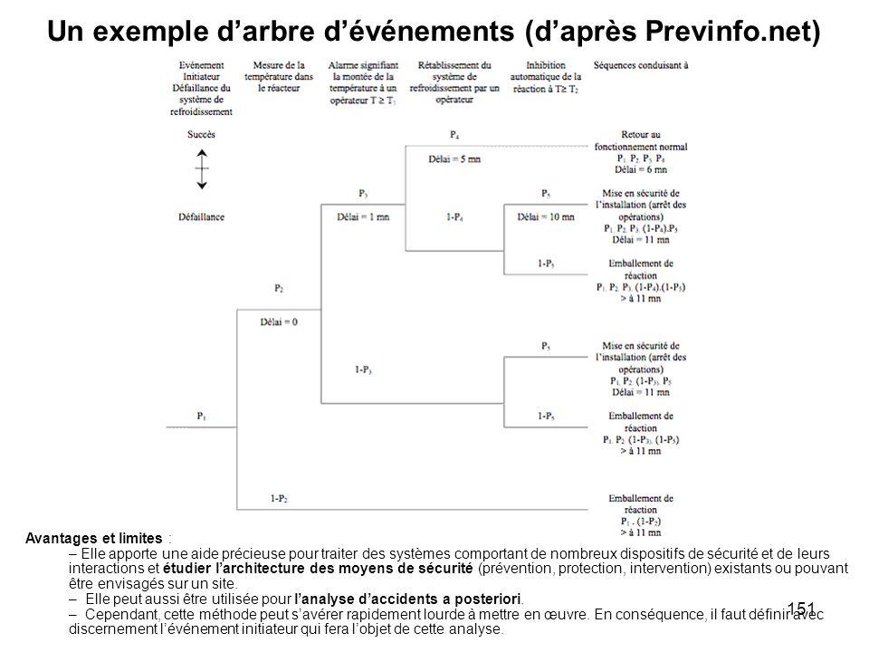 151 Un exemple darbre dévénements (daprès Previnfo.net) Avantages et limites : – Elle apporte une aide précieuse pour traiter des systèmes comportant
